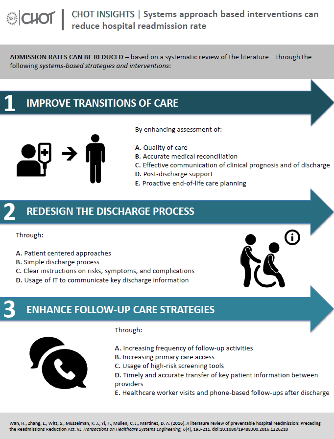 Systems approach based interventions can reduce hospital readmission rate