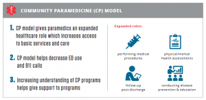 Development of Sustainable Community Paramedicine Programmes: A Case Study in Pennsylvania screen snippet