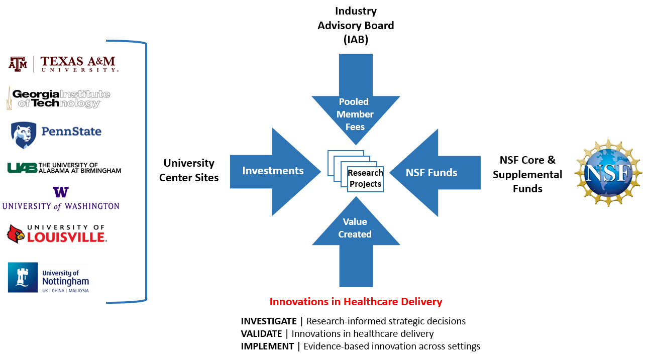 The IUCRC Model Diagram